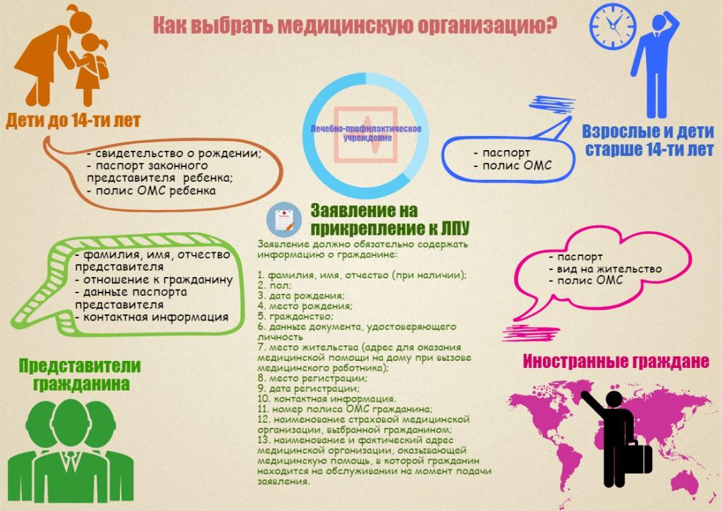 Как правильно выбрать лечебно-профилактическую организацию